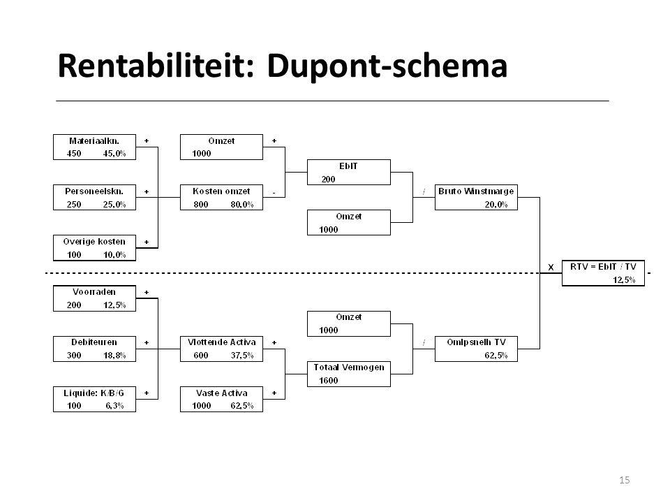 15 Rentabiliteit: Dupont-schema