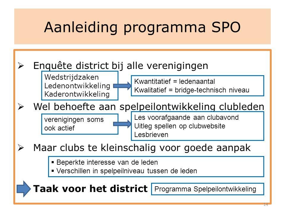 Aanleiding programma SPO  Enquête district bij alle verenigingen  Wel behoefte aan spelpeilontwikkeling clubleden  Maar clubs te kleinschalig voor