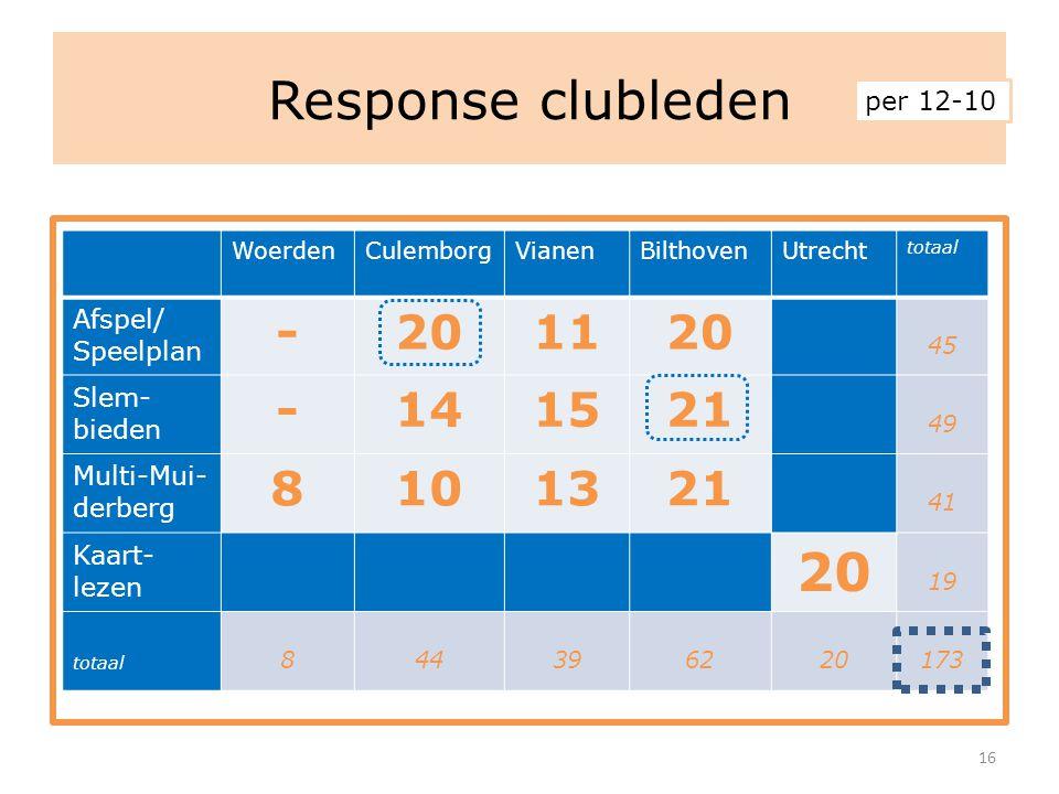 Response clubleden 16 WoerdenCulemborgVianenBilthovenUtrecht totaal Afspel/ Speelplan -201120 45 Slem- bieden -141521 49 Multi-Mui- derberg 8101321 41 Kaart- lezen 20 19 totaal 844396220173 per 12-10