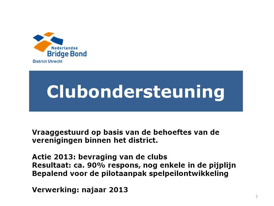 Clubondersteuning 3 Vraaggestuurd op basis van de behoeftes van de verenigingen binnen het district. Actie 2013: bevraging van de clubs Resultaat: ca.