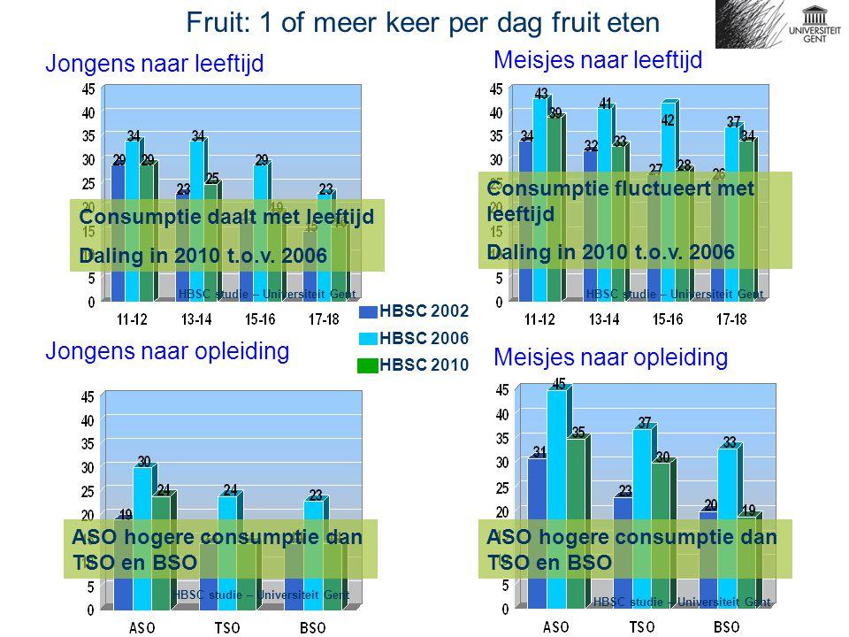 Jongens naar leeftijd Meisjes naar leeftijd Fruit: 1 of meer keer per dag fruit eten Jongens naar opleiding Meisjes naar opleiding HBSC 2002 HBSC 2006 Consumptie daalt met leeftijd Daling in 2010 t.o.v.