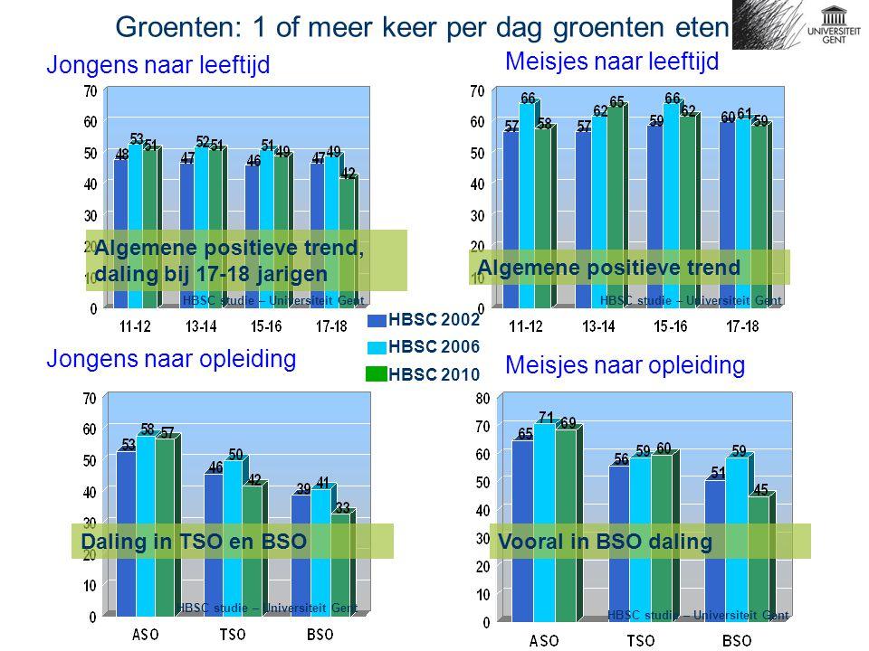 Jongens naar leeftijd Meisjes naar leeftijd Jongens naar opleiding Meisjes naar opleiding Groenten: 1 of meer keer per dag groenten eten HBSC 2002 HBSC 2006 Algemene positieve trend, daling bij 17-18 jarigen Algemene positieve trend Daling in TSO en BSOVooral in BSO daling HBSC studie – Universiteit Gent HBSC 2010