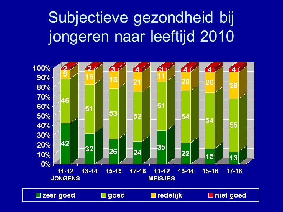 Subjectieve gezondheid bij jongeren naar leeftijd 2010