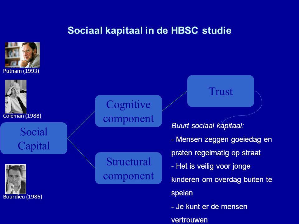 Sociaal kapitaal in de HBSC studie ----- Bourdieu (1986) Coleman (1988) Putnam (1993) Social Capital Cognitive component Structural component Trust Buurt sociaal kapitaal: - Mensen zeggen goeiedag en praten regelmatig op straat - Het is veilig voor jonge kinderen om overdag buiten te spelen - Je kunt er de mensen vertrouwen - Ik kan de buren vragen om iets voor mij te doen