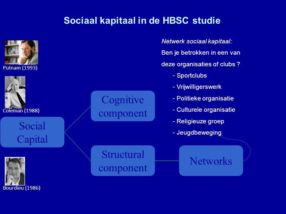 Sociaal kapitaal in de HBSC studie Bourdieu (1986) Coleman (1988) Putnam (1993) Social Capital Cognitive component Structural component Networks Netwerk sociaal kapitaal: Ben je betrokken in een van deze organisaties of clubs .
