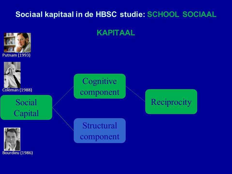 Sociaal kapitaal in de HBSC studie: SCHOOL SOCIAAL KAPITAAL Bourdieu (1986) Coleman (1988) Putnam (1993) Social Capital Cognitive component Structural component Reciprocity