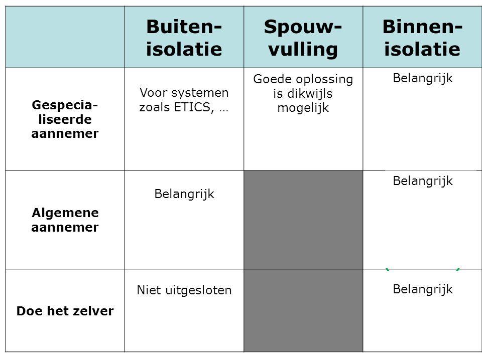 Buiten- isolatie Spouw- vulling Binnen- isolatie Gespecia- liseerde aannemer Voor systemen zoals ETICS, … (ATG + uitvoering) Goede oplossing is dikwij