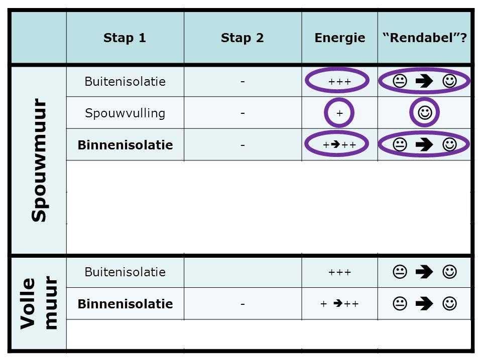 """2- Stap 1Stap 2Energie""""Rendabel""""? Spouwmuur Buitenisolatie- +++      Spouwvulling- +  Binnenisolatie- +  ++      SpouwvullingBuitenisola"""