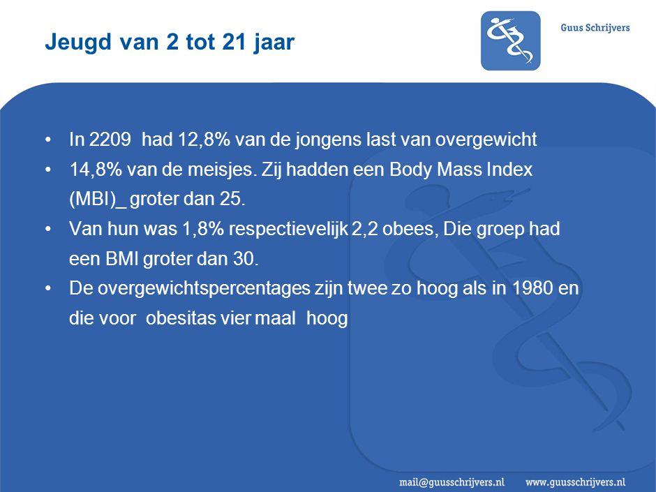 Jeugd van 2 tot 21 jaar •In 2209 had 12,8% van de jongens last van overgewicht •14,8% van de meisjes.