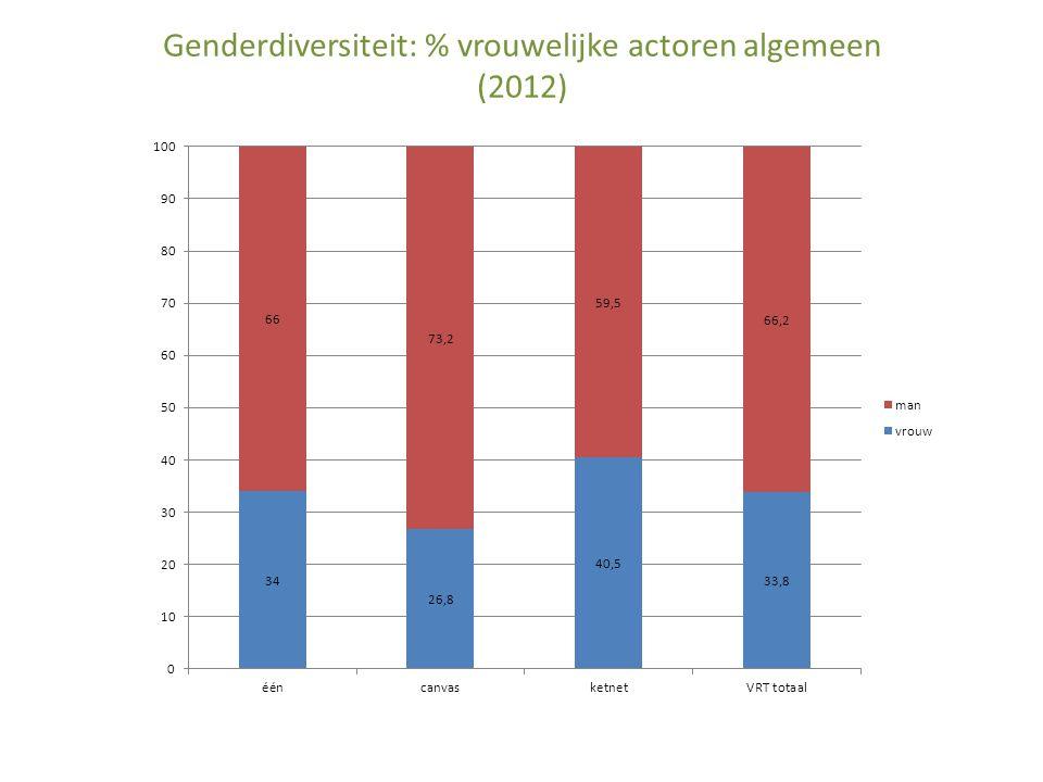 Genderdiversiteit: % vrouwelijke actoren algemeen (2012)