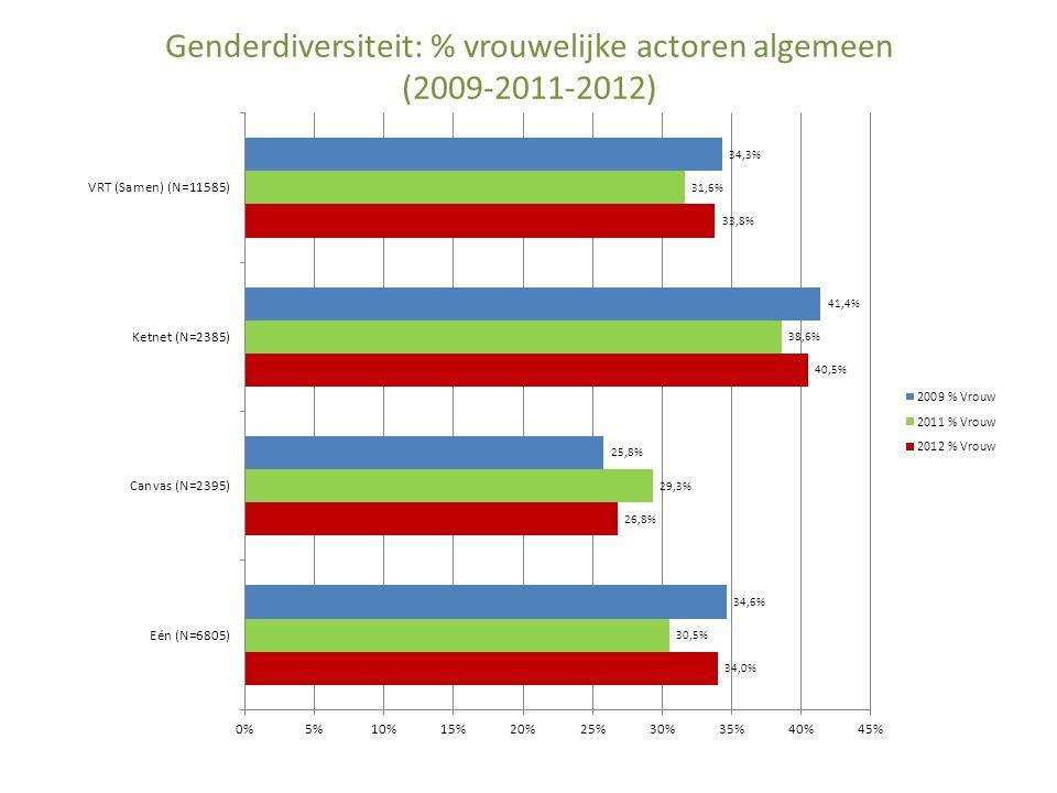 Genderdiversiteit: % vrouwelijke actoren algemeen (2009-2011-2012)