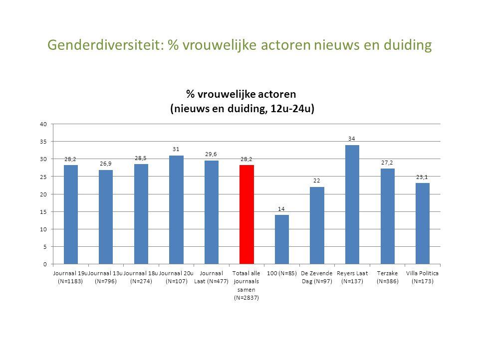Genderdiversiteit: % vrouwelijke actoren nieuws en duiding