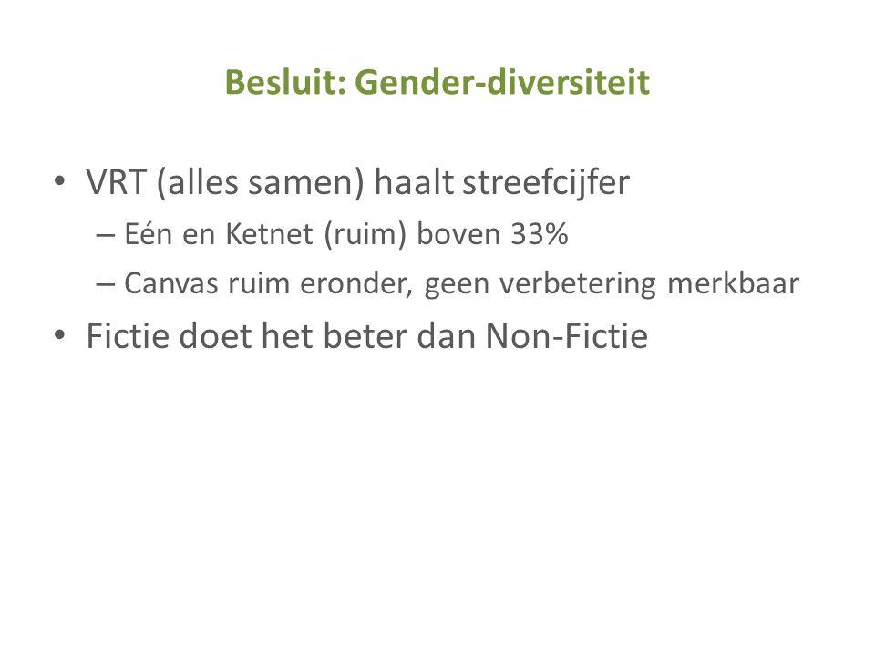 Besluit: Gender-diversiteit • VRT (alles samen) haalt streefcijfer – Eén en Ketnet (ruim) boven 33% – Canvas ruim eronder, geen verbetering merkbaar •