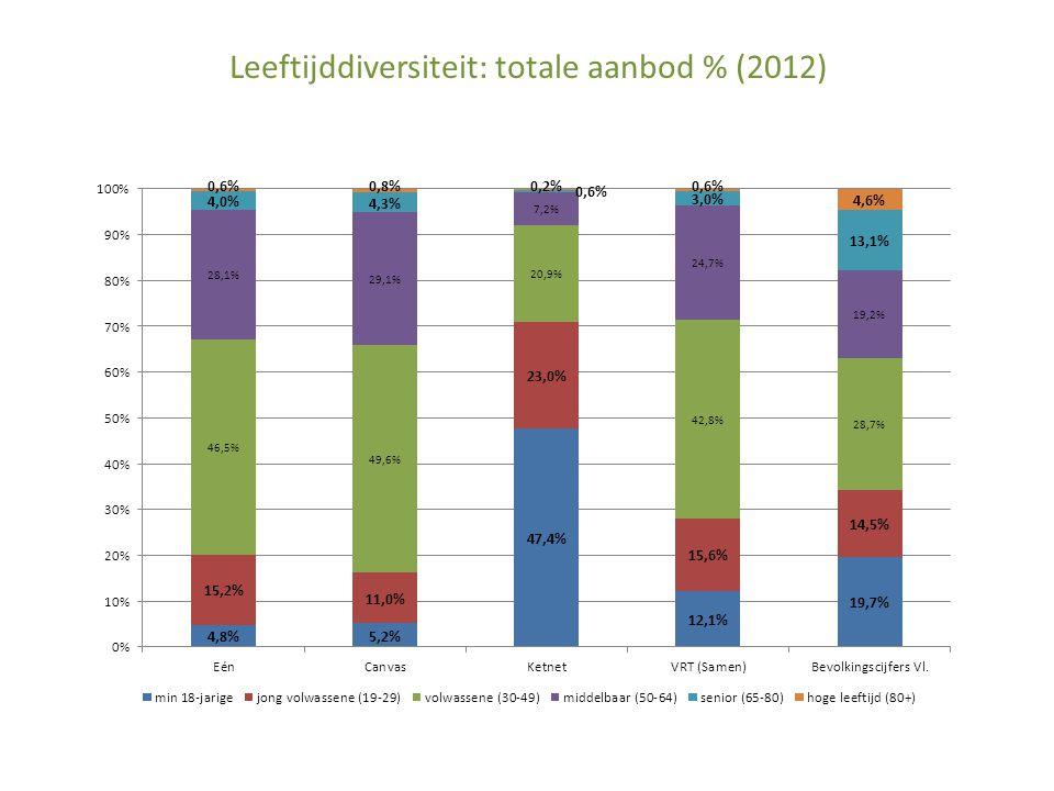 Leeftijddiversiteit: totale aanbod % (2012)
