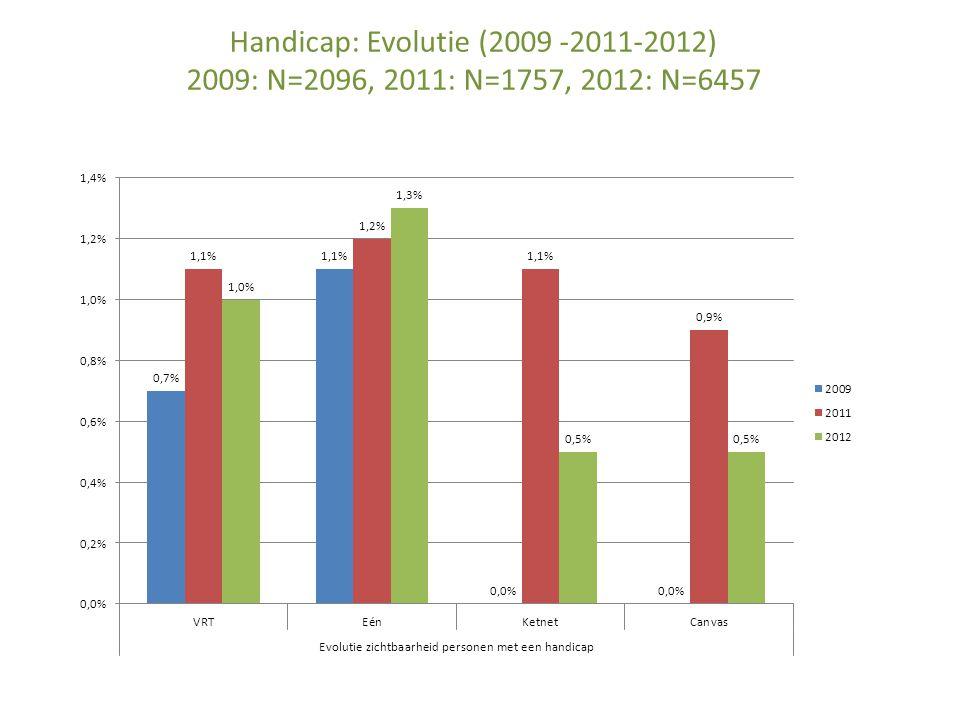 Handicap: Evolutie (2009 -2011-2012) 2009: N=2096, 2011: N=1757, 2012: N=6457