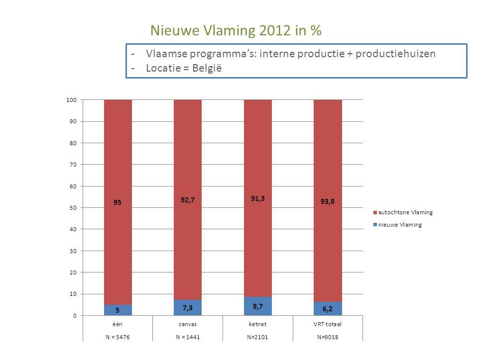 Nieuwe Vlaming 2012 in % -Vlaamse programma's: interne productie + productiehuizen -Locatie = België