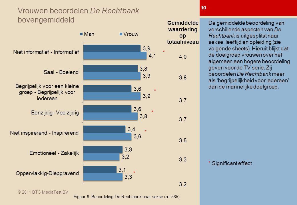 © 2011 BTC MediaTest BV Vrouwen beoordelen De Rechtbank bovengemiddeld 10 0-meting Afl.