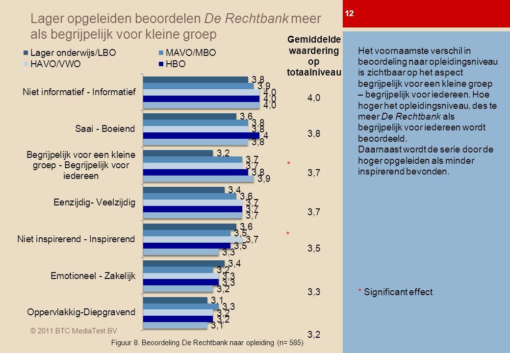 © 2011 BTC MediaTest BV Lager opgeleiden beoordelen De Rechtbank meer als begrijpelijk voor kleine groep 12 0-meting Afl.