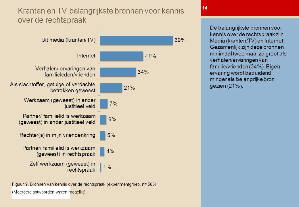 © 2011 BTC MediaTest BV Kranten en TV belangrijkste bronnen voor kennis over de rechtspraak 14 0-meting Afl.