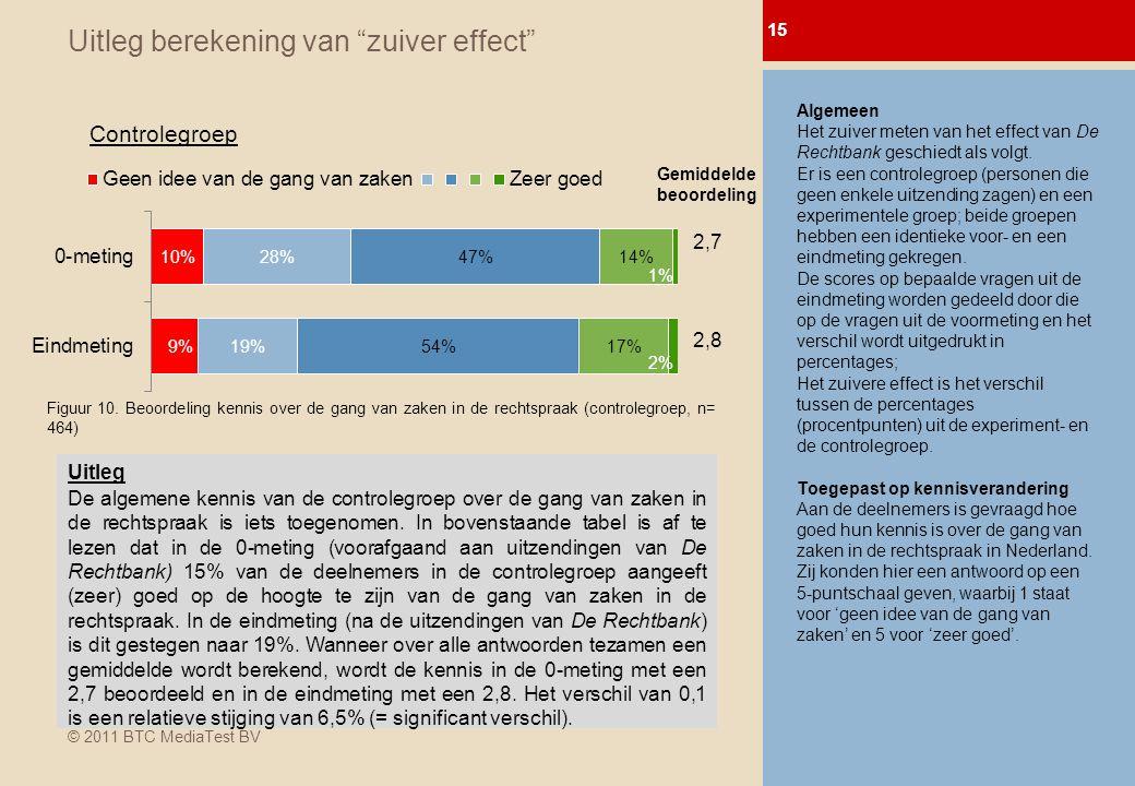 © 2011 BTC MediaTest BV Uitleg berekening van zuiver effect 15 0-meting Afl.