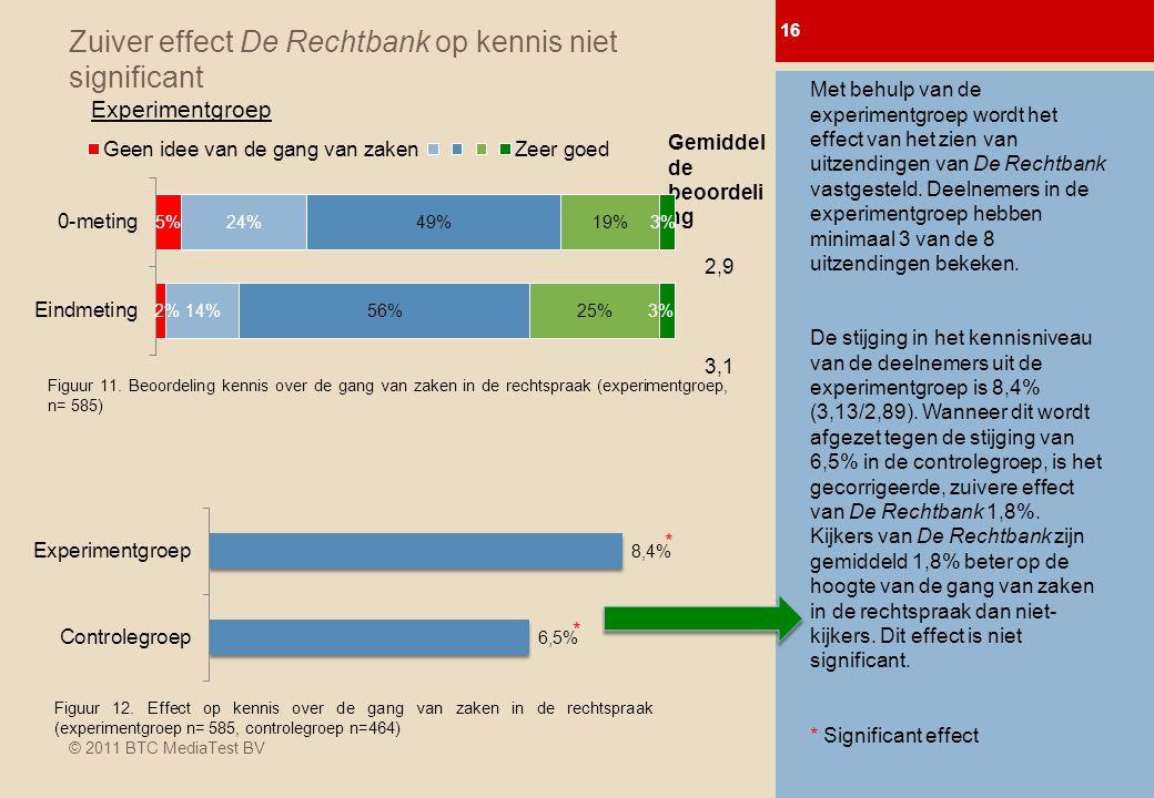 © 2011 BTC MediaTest BV Zuiver effect De Rechtbank op kennis niet significant 16 0-meting Afl.