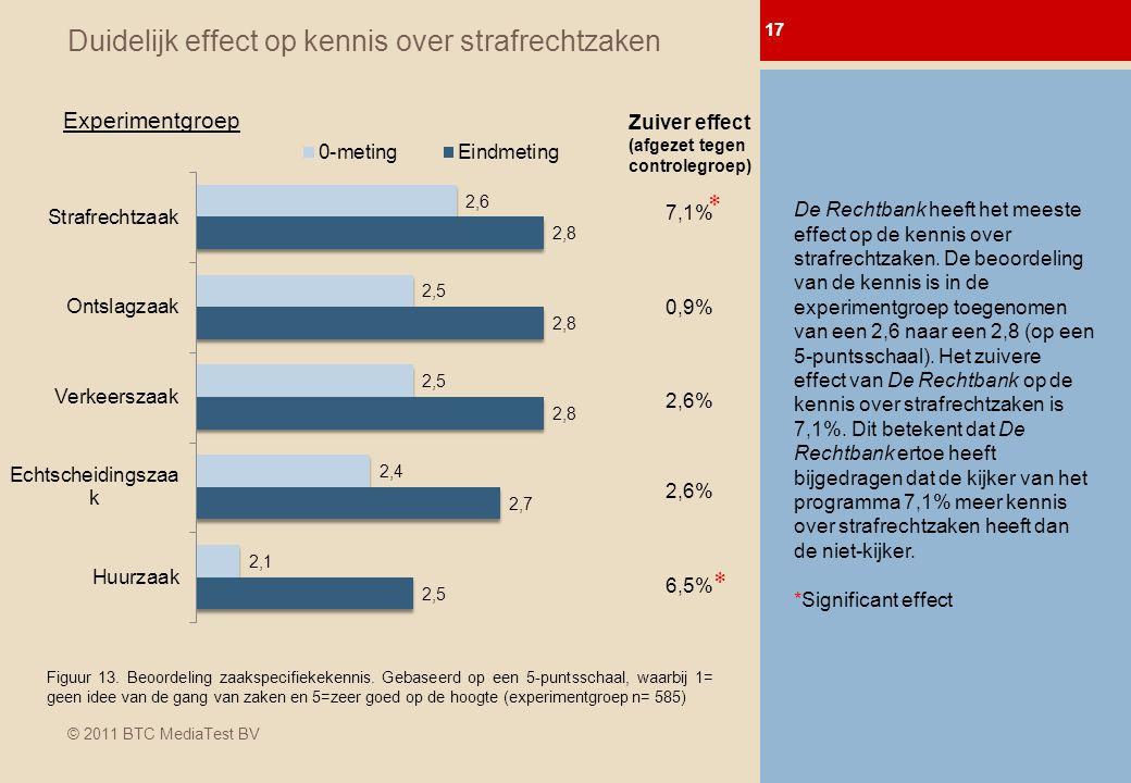 © 2011 BTC MediaTest BV Duidelijk effect op kennis over strafrechtzaken 17 0-meting Afl.