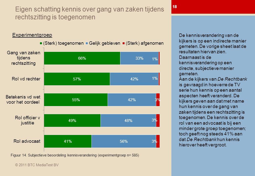 © 2011 BTC MediaTest BV Eigen schatting kennis over gang van zaken tijdens rechtszitting is toegenomen 18 0-meting Afl.