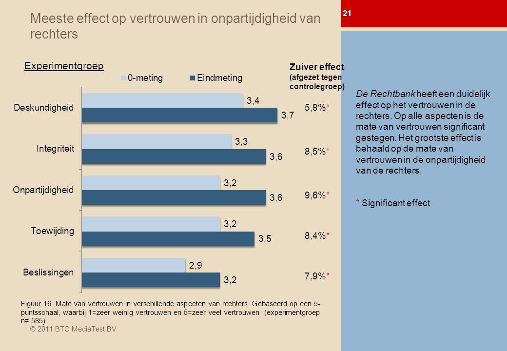 © 2011 BTC MediaTest BV Meeste effect op vertrouwen in onpartijdigheid van rechters 21 0-meting Afl.