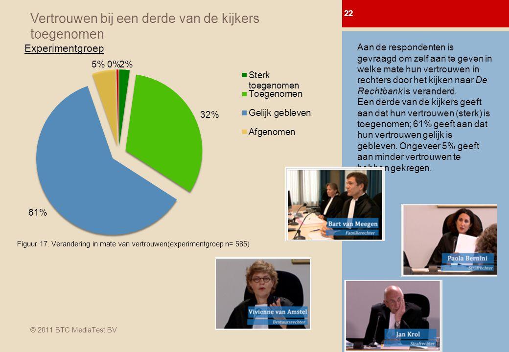 © 2011 BTC MediaTest BV Vertrouwen bij een derde van de kijkers toegenomen 22 0-meting Afl.
