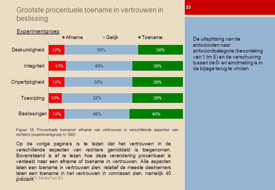 © 2011 BTC MediaTest BV Grootste procentuele toename in vertrouwen in beslissing 23 0-meting Afl.
