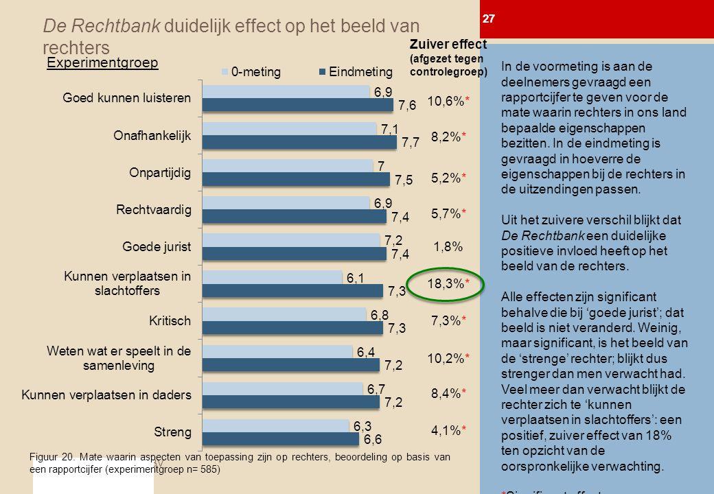 © 2011 BTC MediaTest BV De Rechtbank duidelijk effect op het beeld van rechters 27 0-meting Afl.