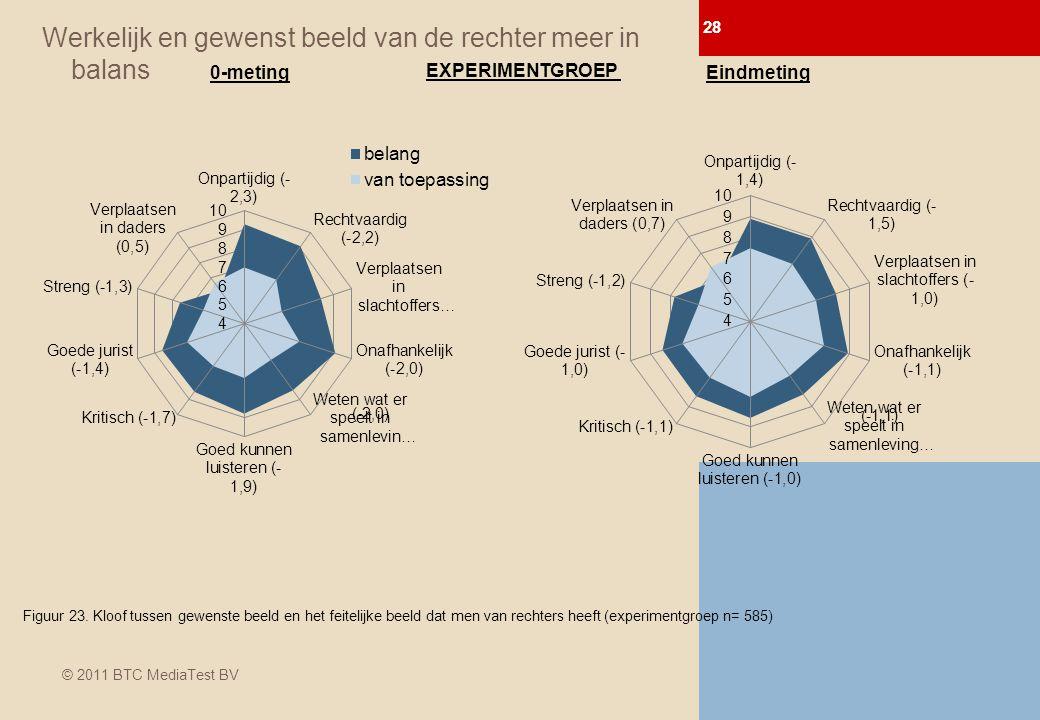 © 2011 BTC MediaTest BV Werkelijk en gewenst beeld van de rechter meer in balans Figuur 23.