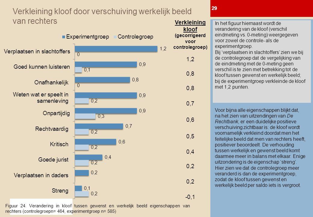 © 2011 BTC MediaTest BV Verkleining kloof door verschuiving werkelijk beeld van rechters In het figuur hiernaast wordt de verandering van de kloof (verschil eindmeting vs.