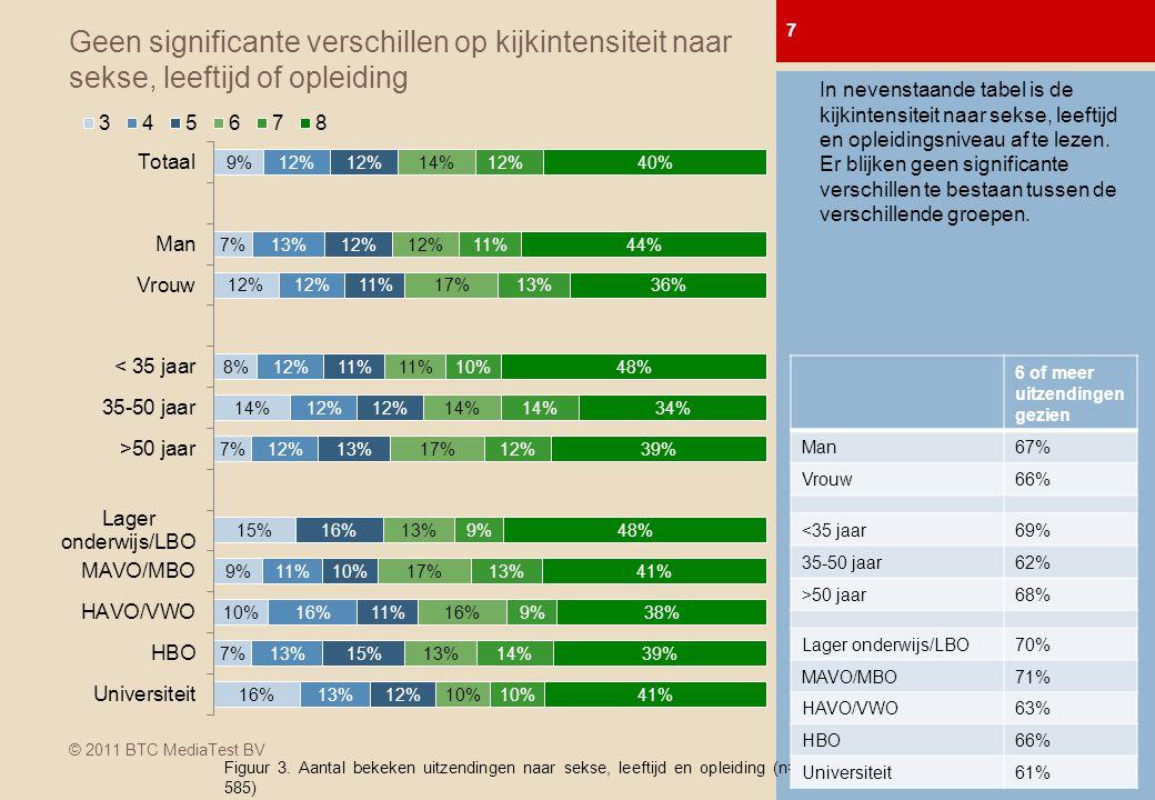 © 2011 BTC MediaTest BV Geen significante verschillen op kijkintensiteit naar sekse, leeftijd of opleiding 7 0-meting Afl.