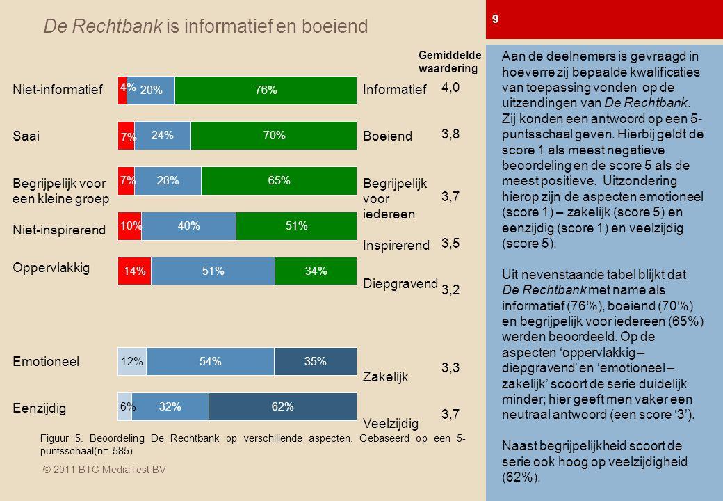 © 2011 BTC MediaTest BV De Rechtbank is informatief en boeiend 9 0-meting Afl.