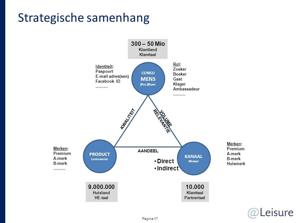 Strategische samenhang Pagina 17 CONSU MENS (Pot.)Klant PRODUCT Leverancier KANAAL Winkel Rol: Zoeker Boeker Gast Klager Ambassadeur ……… 300 – 50 Mio