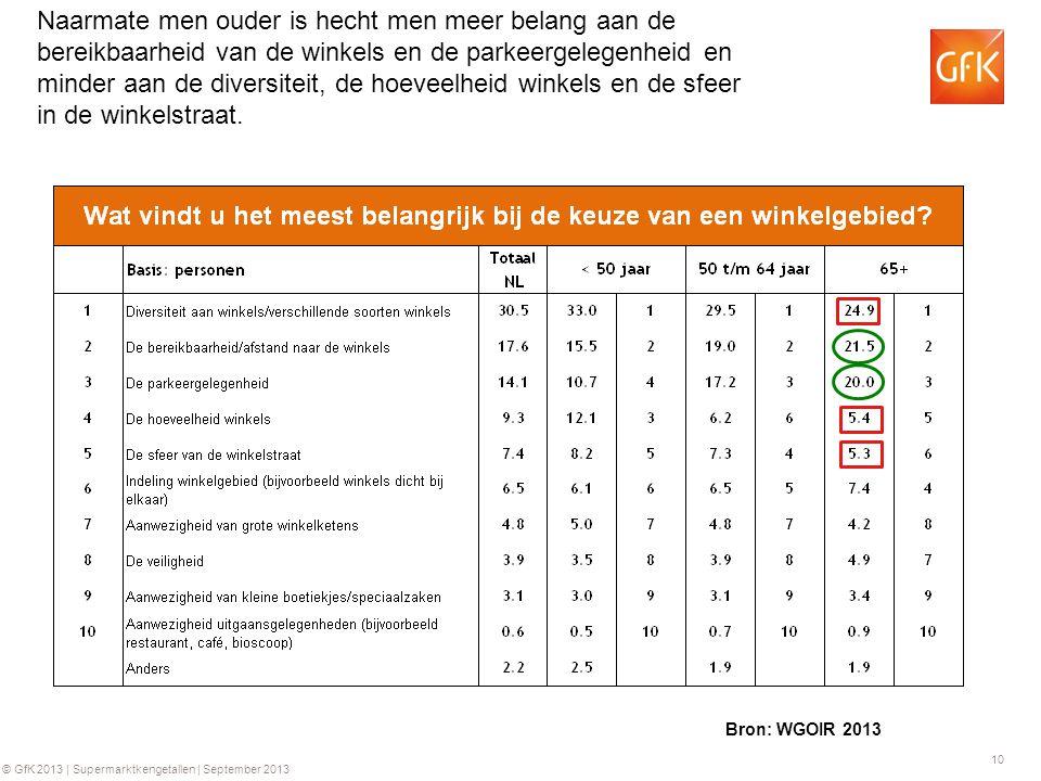 10 © GfK 2013 | Supermarktkengetallen | September 2013 Naarmate men ouder is hecht men meer belang aan de bereikbaarheid van de winkels en de parkeerg