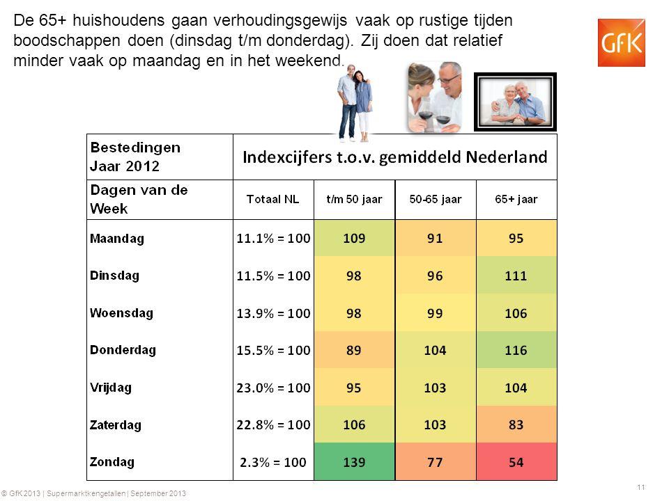 11 © GfK 2013 | Supermarktkengetallen | September 2013 De 65+ huishoudens gaan verhoudingsgewijs vaak op rustige tijden boodschappen doen (dinsdag t/m