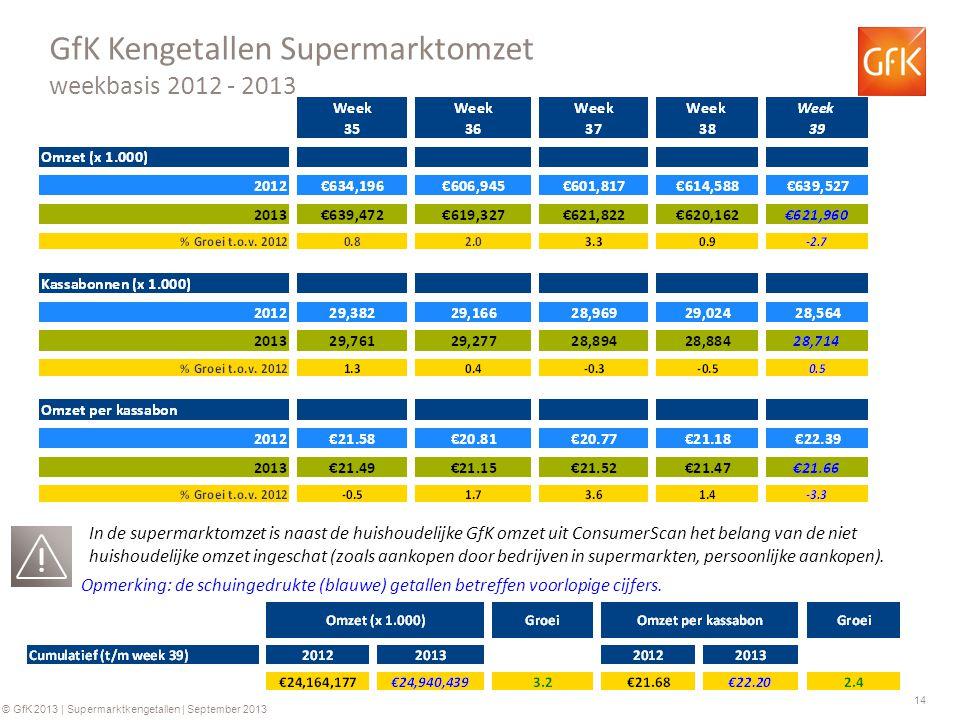 14 © GfK 2013 | Supermarktkengetallen | September 2013 GfK Kengetallen Supermarktomzet weekbasis 2012 - 2013 Opmerking: de schuingedrukte (blauwe) getallen betreffen voorlopige cijfers.