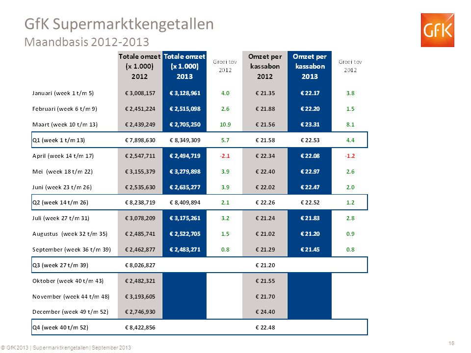 16 © GfK 2013 | Supermarktkengetallen | September 2013 GfK Supermarktkengetallen Maandbasis 2012-2013