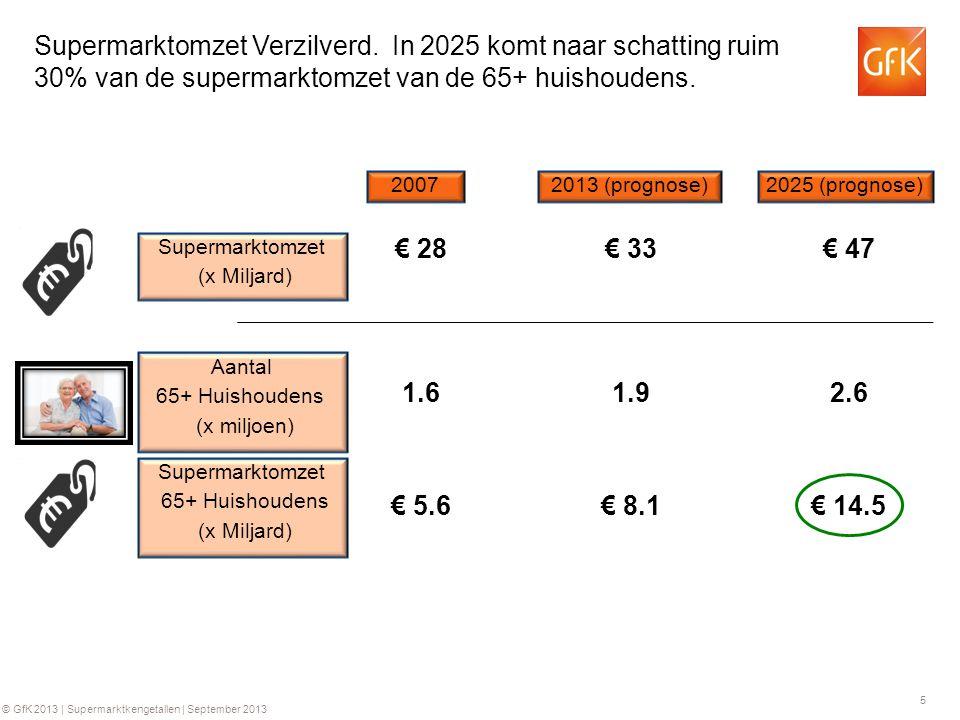 5 © GfK 2013 | Supermarktkengetallen | September 2013 Supermarktomzet Verzilverd. In 2025 komt naar schatting ruim 30% van de supermarktomzet van de 6