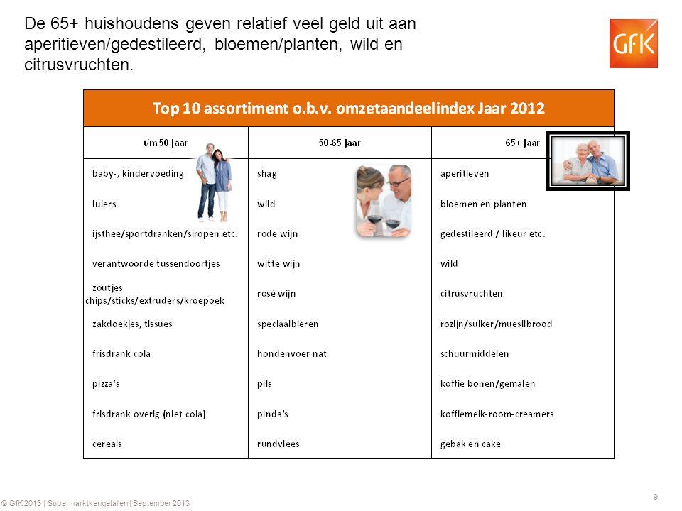 9 © GfK 2013 | Supermarktkengetallen | September 2013 De 65+ huishoudens geven relatief veel geld uit aan aperitieven/gedestileerd, bloemen/planten, wild en citrusvruchten.