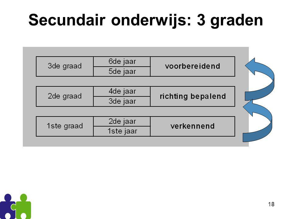 18 Secundair onderwijs: 3 graden