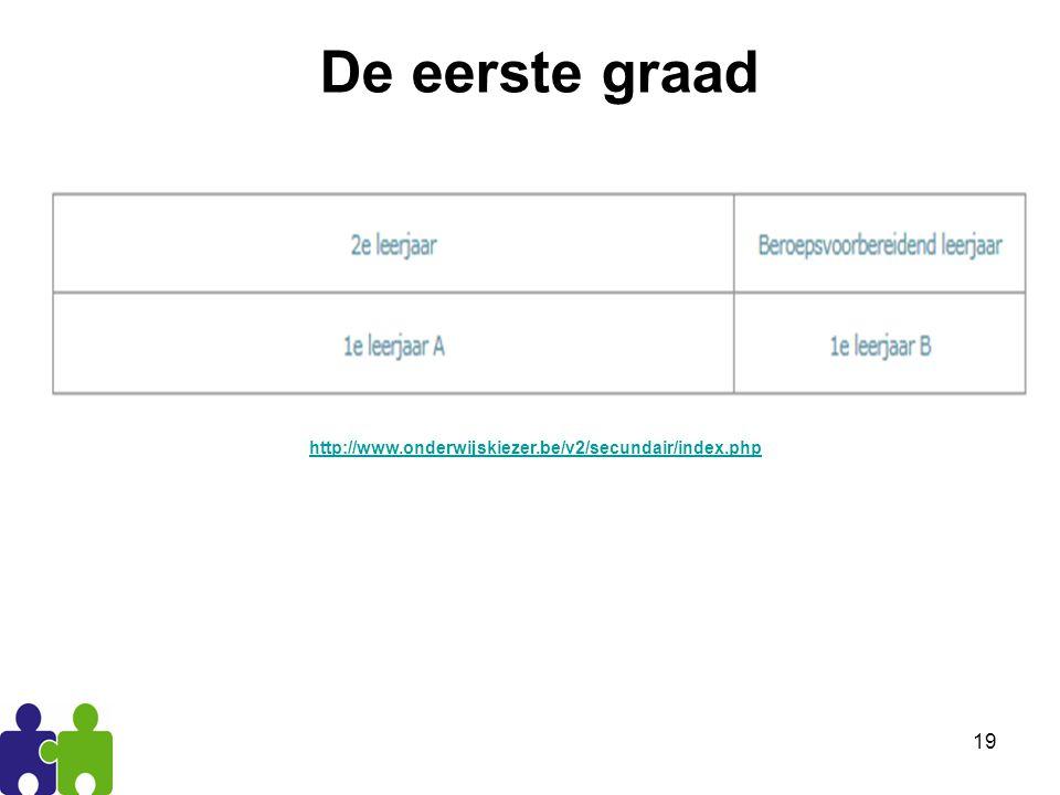 19 De eerste graad http://www.onderwijskiezer.be/v2/secundair/index.php