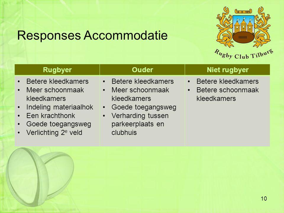 Responses Accommodatie 10 RugbyerOuderNiet rugbyer •Betere kleedkamers •Meer schoonmaak kleedkamers •Indeling materiaalhok •Een krachthonk •Goede toeg