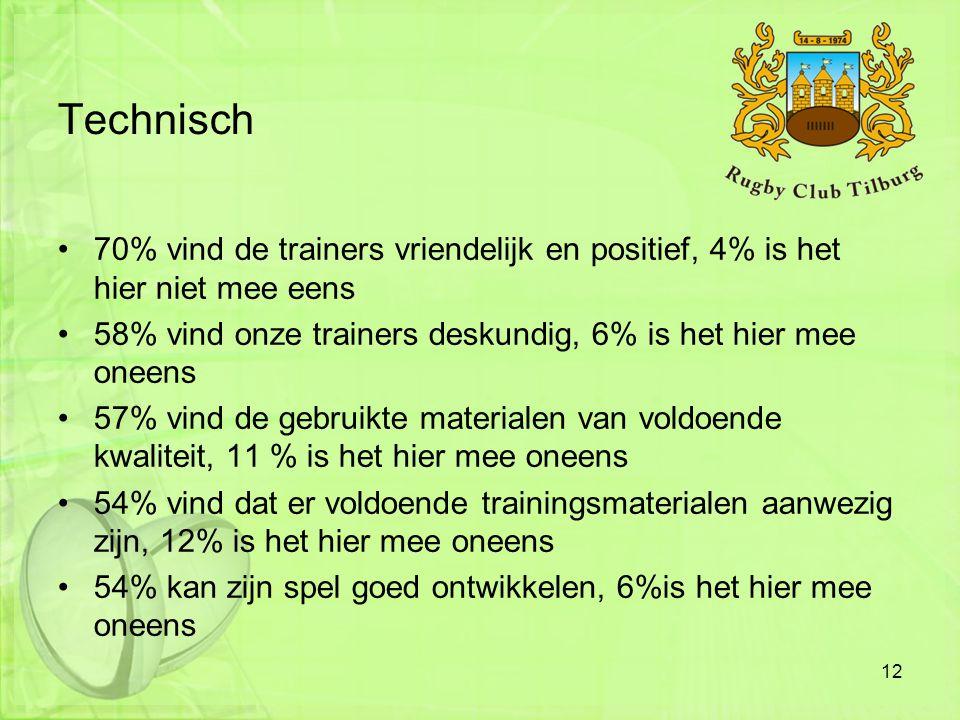 Technisch •70% vind de trainers vriendelijk en positief, 4% is het hier niet mee eens •58% vind onze trainers deskundig, 6% is het hier mee oneens •57