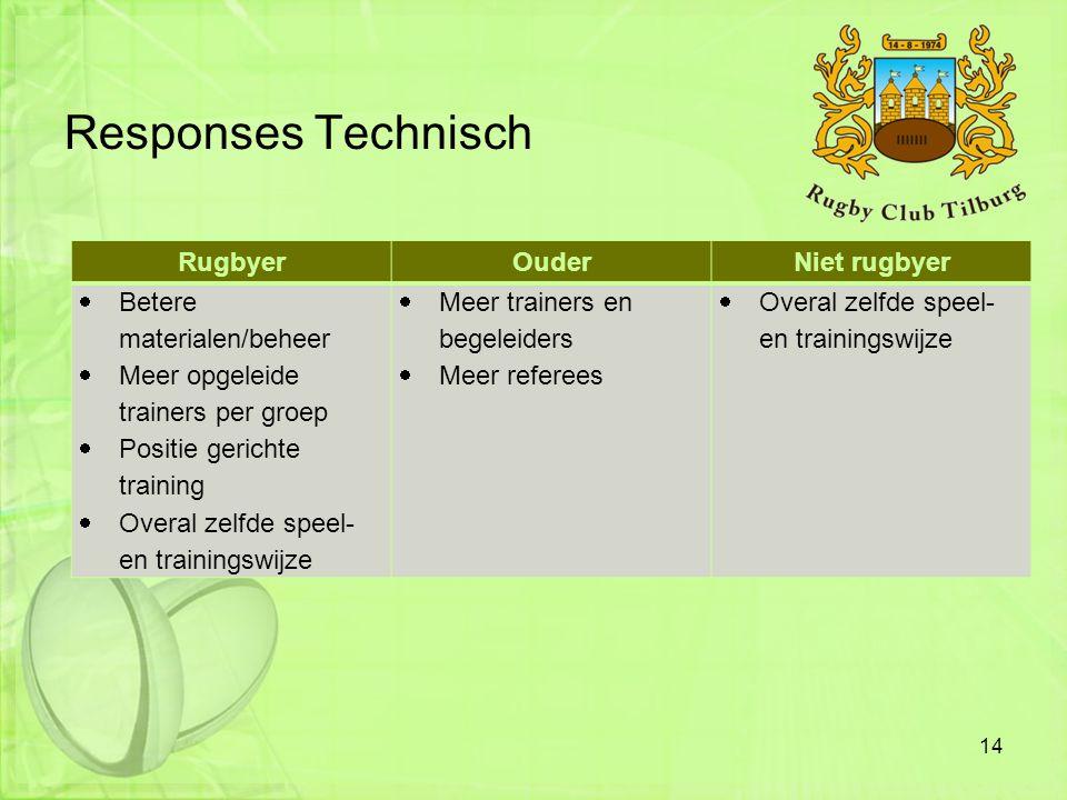 Responses Technisch RugbyerOuderNiet rugbyer  Betere materialen/beheer  Meer opgeleide trainers per groep  Positie gerichte training  Overal zelfd