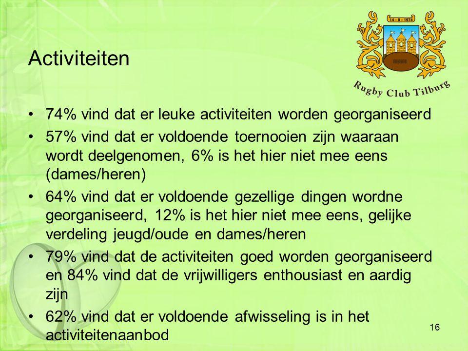 Activiteiten •74% vind dat er leuke activiteiten worden georganiseerd •57% vind dat er voldoende toernooien zijn waaraan wordt deelgenomen, 6% is het