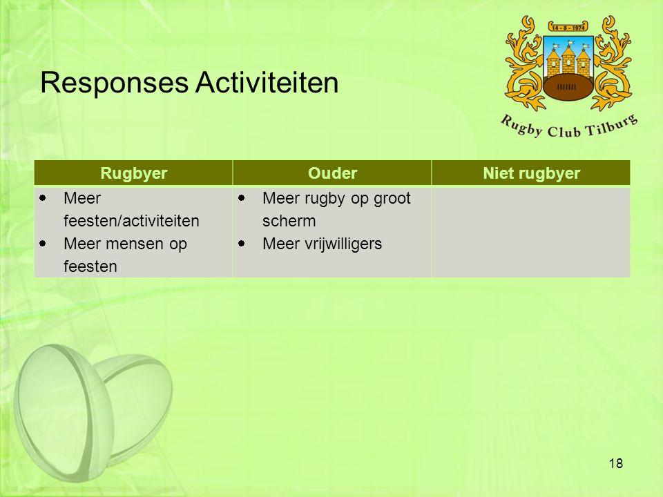 Responses Activiteiten RugbyerOuderNiet rugbyer  Meer feesten/activiteiten  Meer mensen op feesten  Meer rugby op groot scherm  Meer vrijwilligers