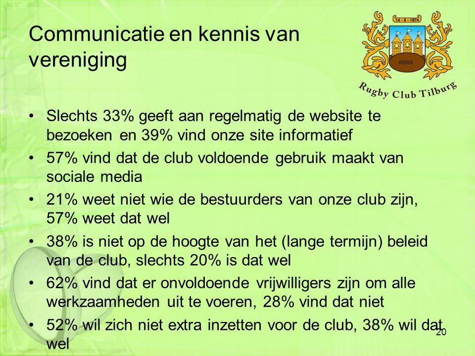 Communicatie en kennis van vereniging •Slechts 33% geeft aan regelmatig de website te bezoeken en 39% vind onze site informatief •57% vind dat de club